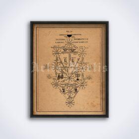Printable Tree of Life, Sephiroth - Kabbalah esoteric art - vintage print poster